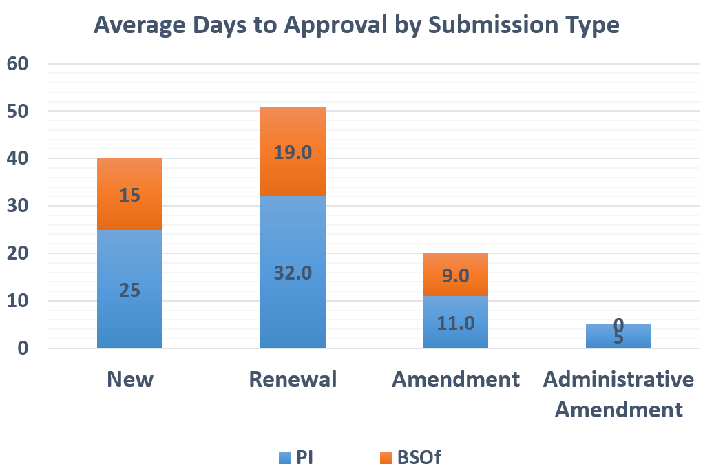 This vertical bar graph shows the average days to approval by submission type including time with the PI versus time with the Biosafety Office. The submission types include new protocols, renewals, amendments, and administrative amendments.