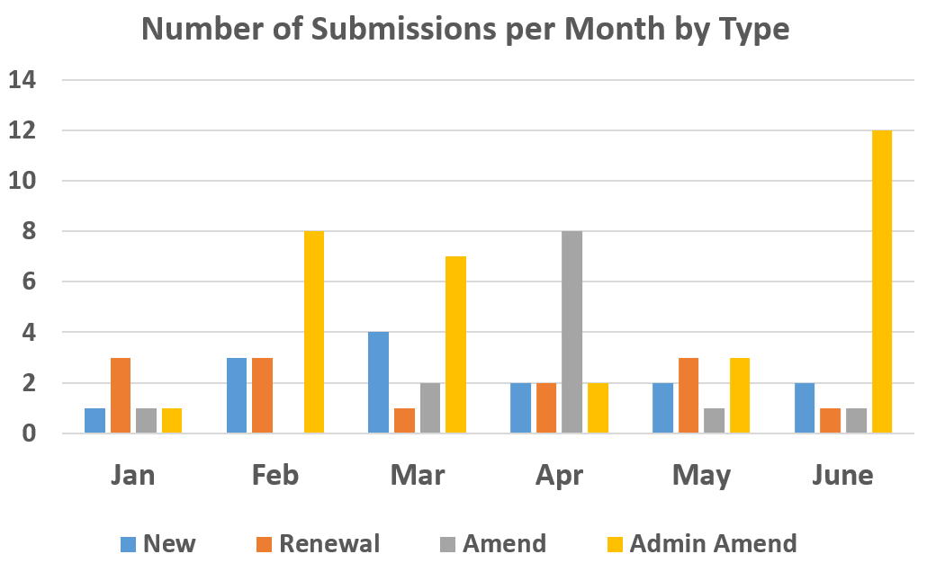 This vertical bar graph shows the number of submissions per month and includes new protocols, renewals, amendments, and administrative amendments.